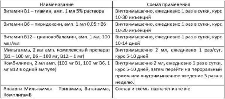 Hogyan cseréljünk Dolobene gélt - orosz analógokat - Masszázs -
