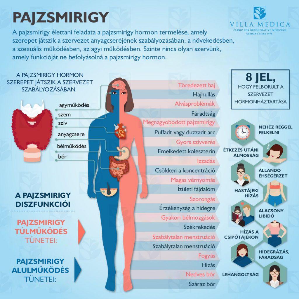 ízületi fájdalom, hormonális elégtelenség)
