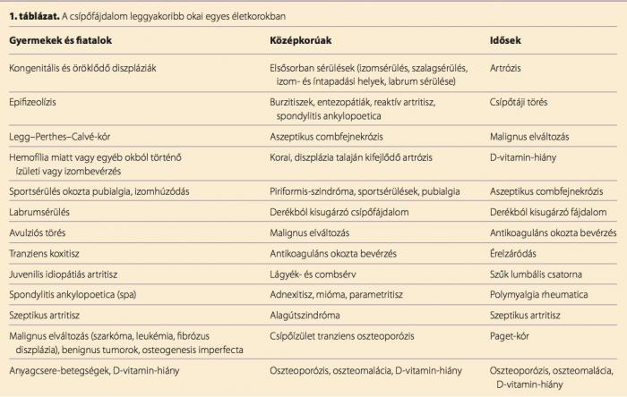 térdfájdalom szinovitisz)