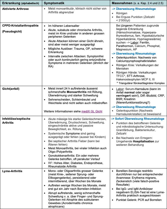 Innere Medizin: Klinische Immunologie - Rheumatologie