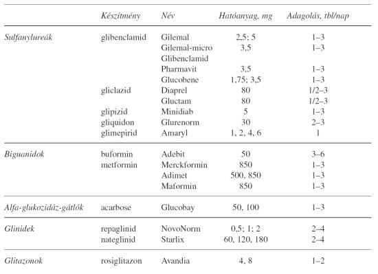 glükóz közös gyógyszer)