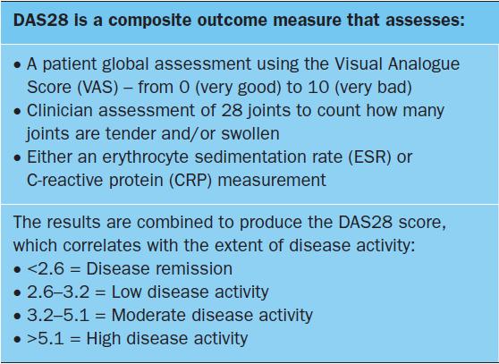 rheumatoid arthritis criteria 2020