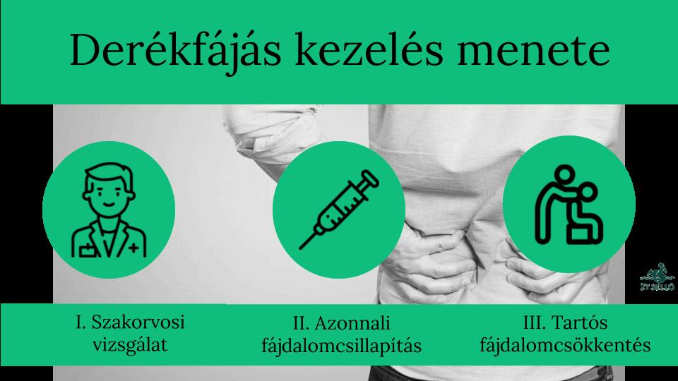 fájdalomcsillapítás az alsó háton és a csípőn)