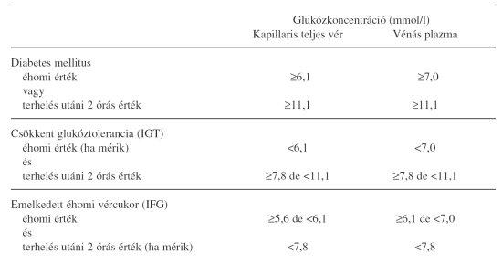 glükóz közös gyógyszer