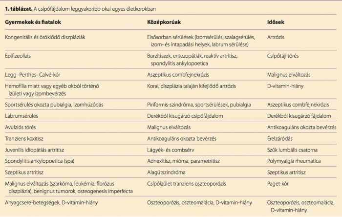 Égő combfájdalom (meralgia paraesthetica)