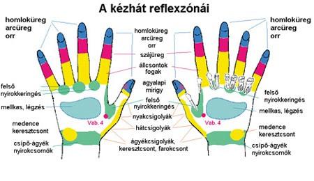 kézmasszázs ízületi fájdalmak esetén)