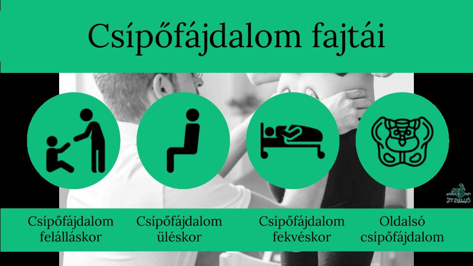 csípőbetegség jele)